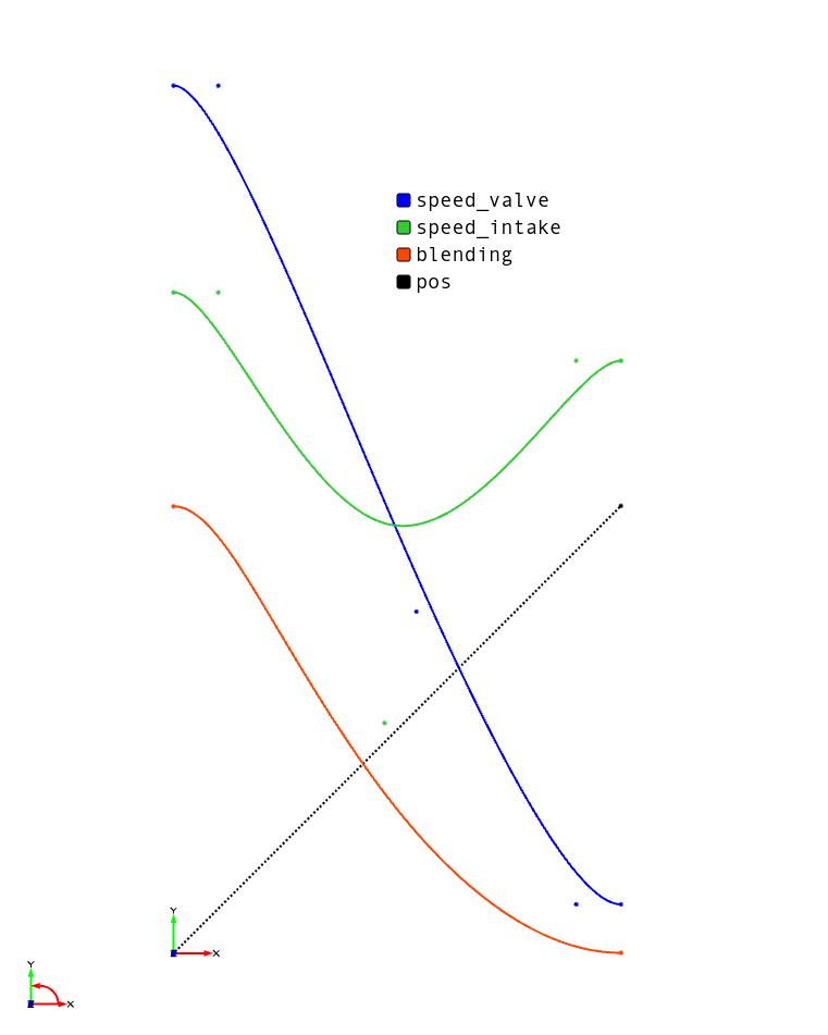 Modeling Of An Intake Port