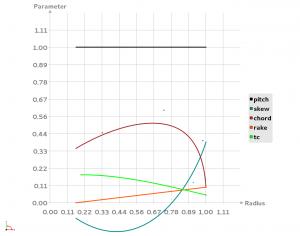 Propeller Functions