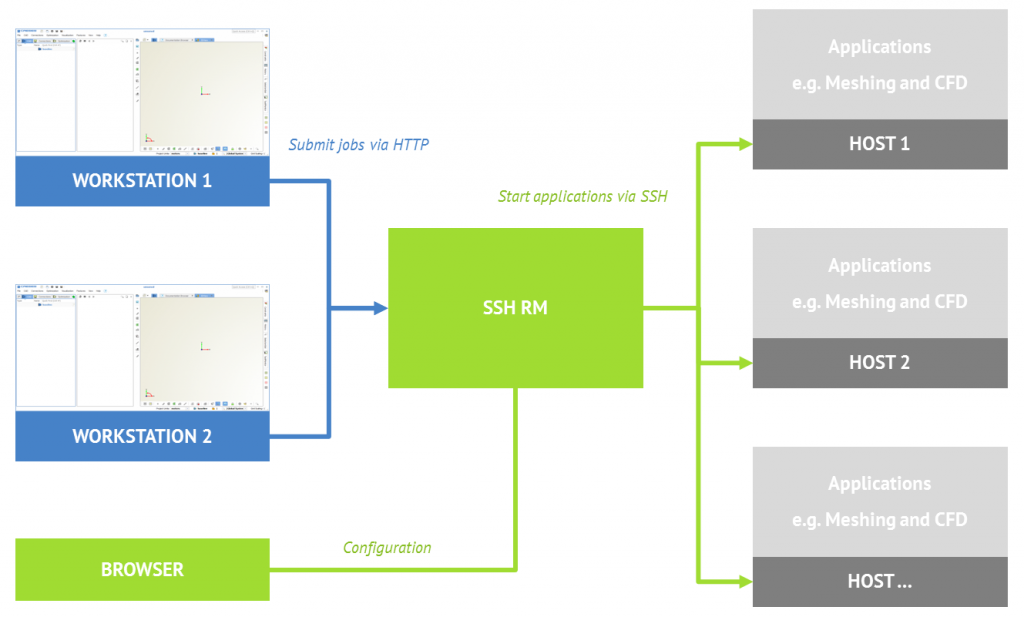 Distributing the simulation runs on remote hardware resources with tools such as SSH RM