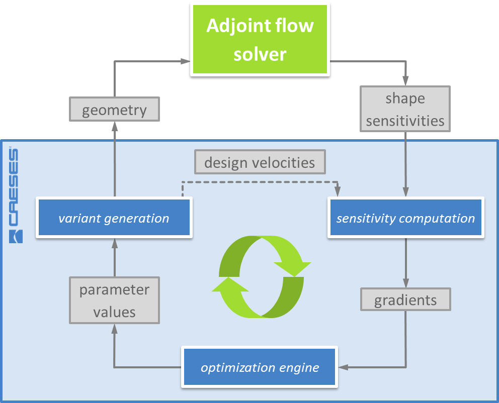 Process diagram for automated optimization using gradient information from adjoint analysis