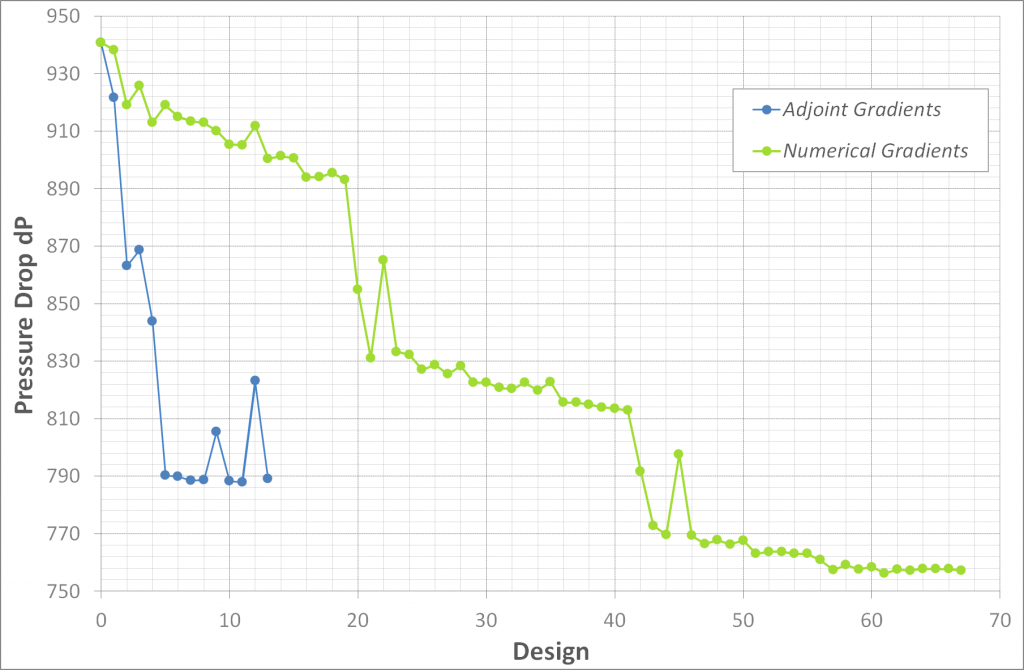 convergence plot of adjoint optimizationConvergence plot for the pressure drop from the automated optimization with and without gradient information from the adjoint CFD optimization