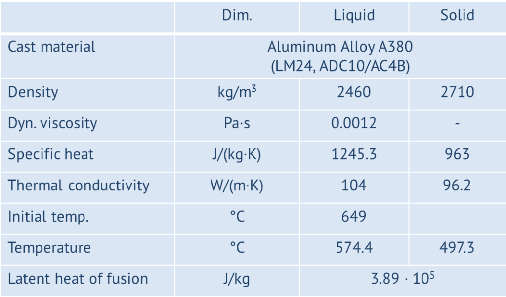 Simulation properties of the fluid
