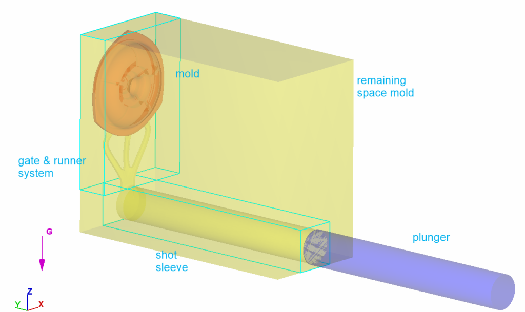 General setup of the die casting components