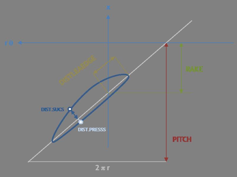Description of the PFF attributes