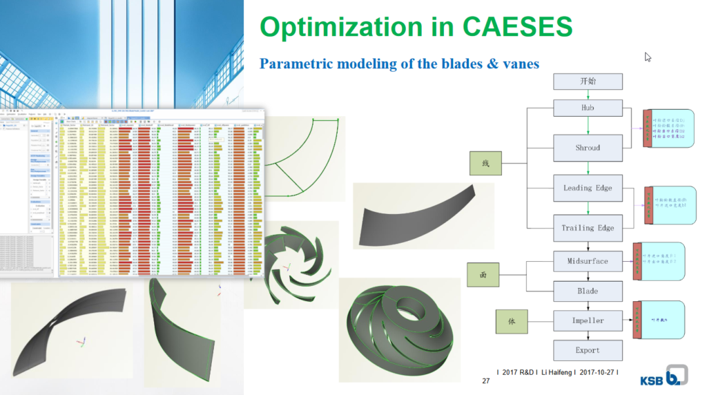 KSB China presented their impeller optimization process on the basis of CAESES
