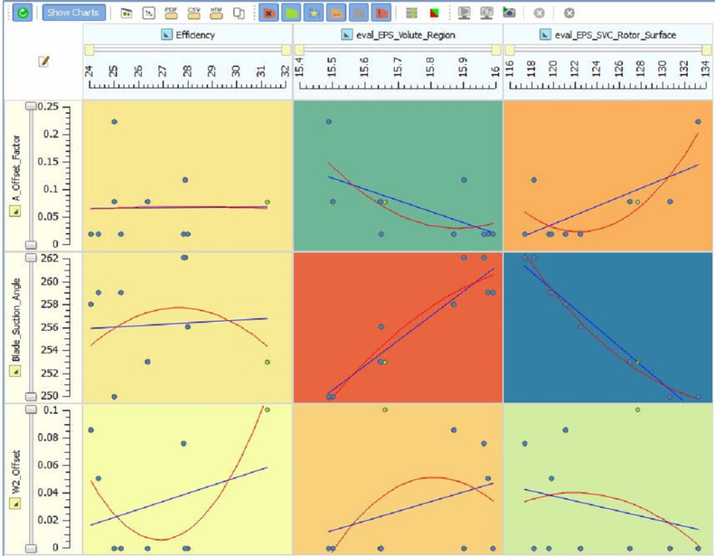 Correlation plots for design variables and objective values