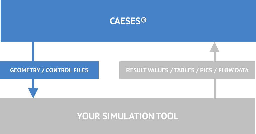 CFD Automation for Design Explorations › CAESES