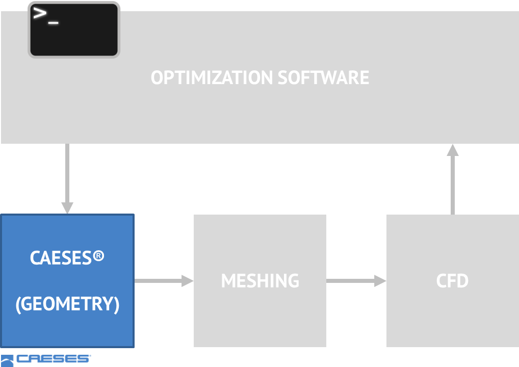 Typical optimization workflow on Linux clusters using the CAESES batch mode