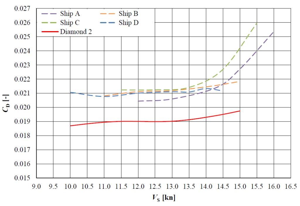Bulker carrier optimzation: resistance comparison