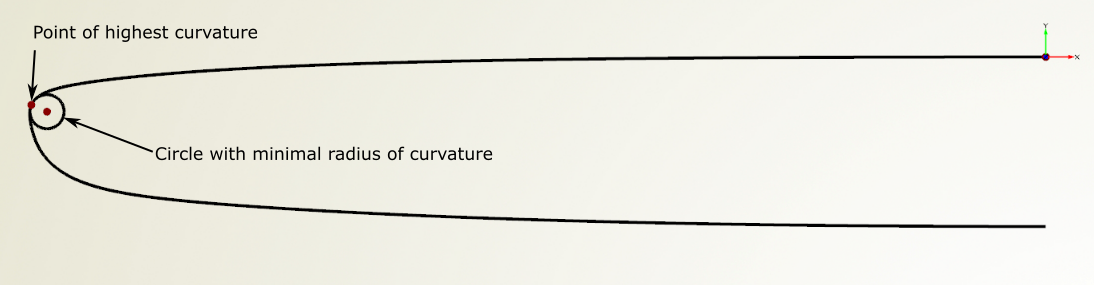 Point of Highest Curvature