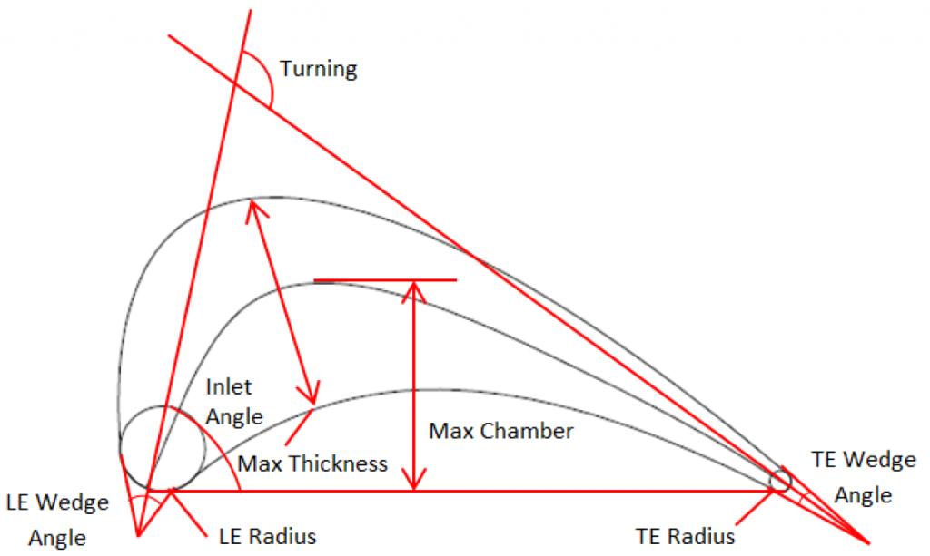 Axial Turbine Design: Parametric Definition of a Turbine Airfoil
