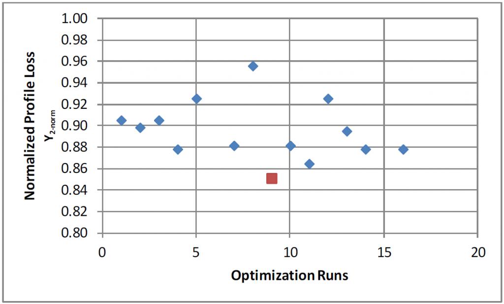 Normalized profile loss for B-spline optimization