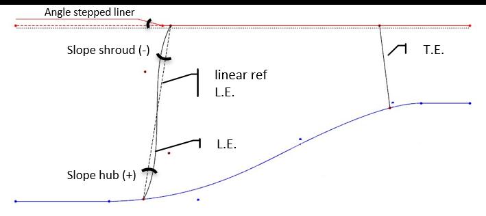 Meridional contours