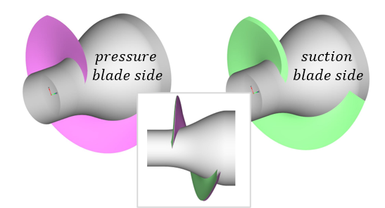 Turbopump inducer surfaces of the blade sides