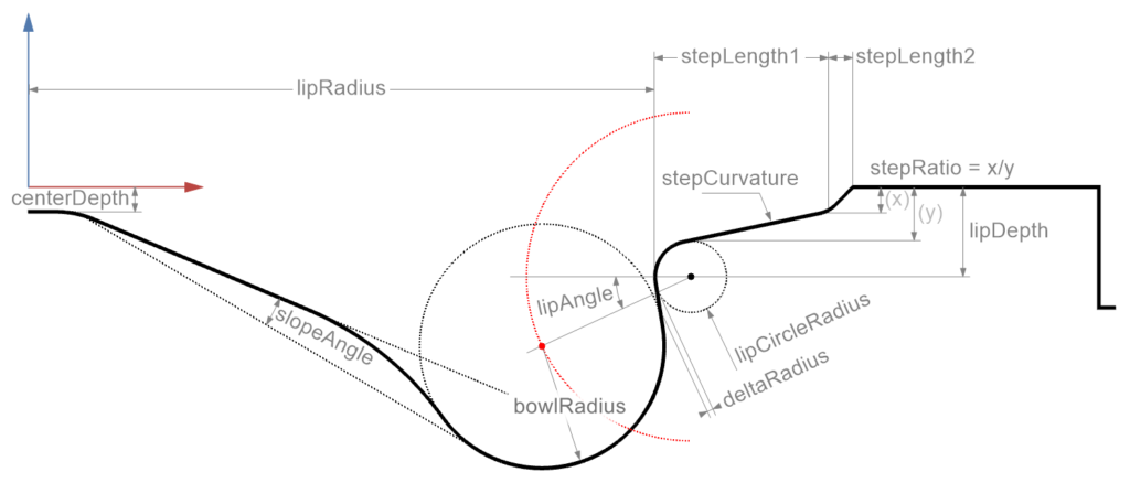 Piston Bowl Design Profile Section