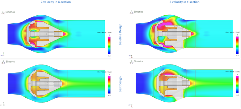 Flow results shown for the baseline and best design